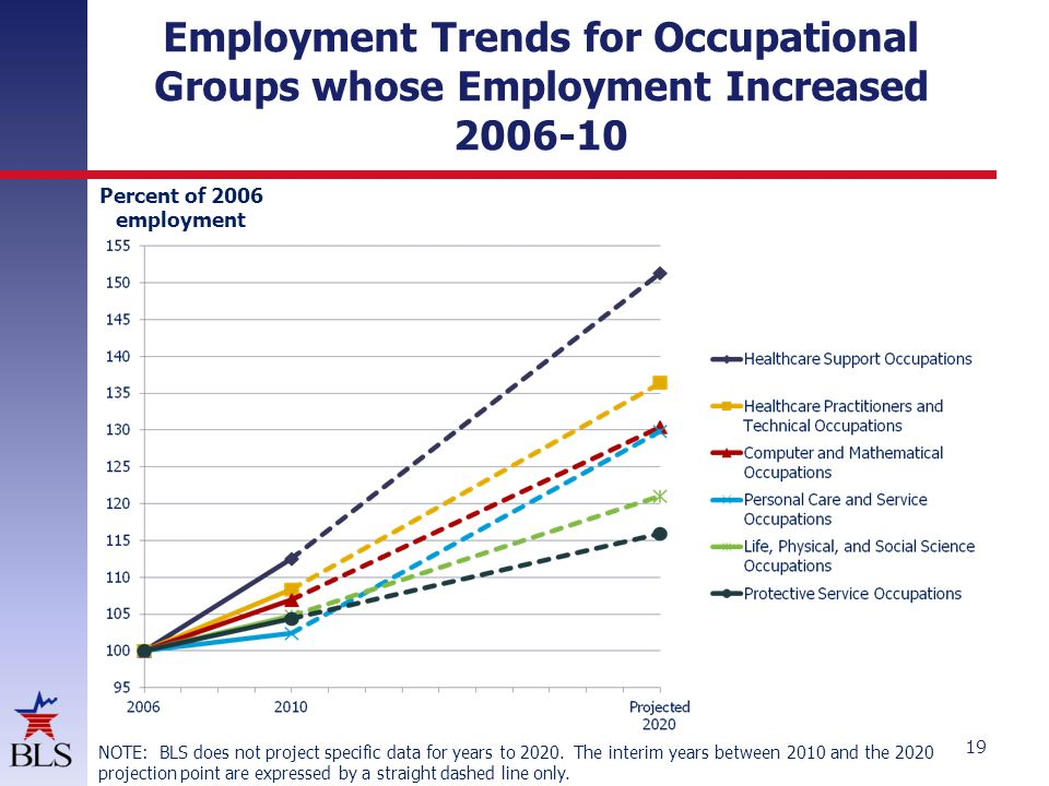 Employment Trends for Occupational Groups whose Employment Increased from 2006 - 2010